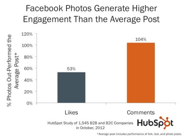 facebook posts engagement data