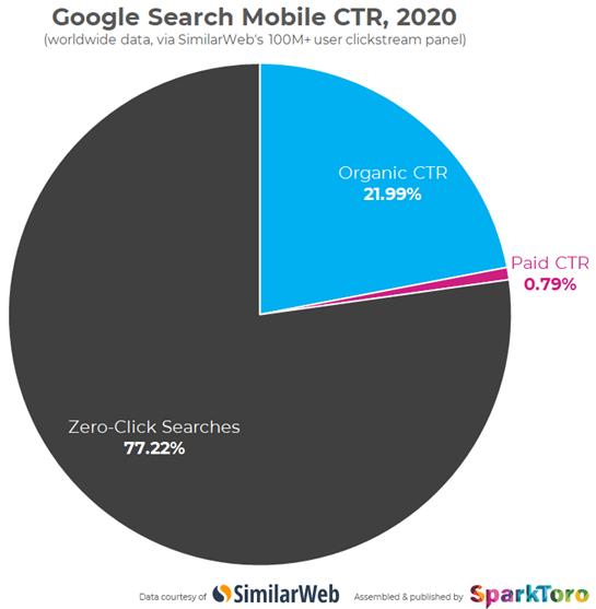 google search ctr mobile 2020