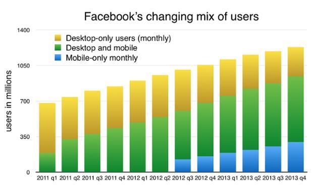 שיווק בפייסבוק - נתונים