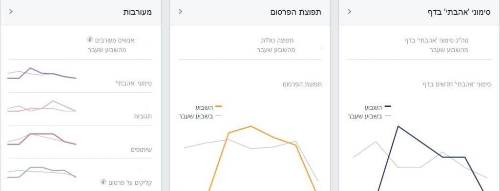 ניהול קמפיינים בפייסבוק - מעקב ואופטימיזציה