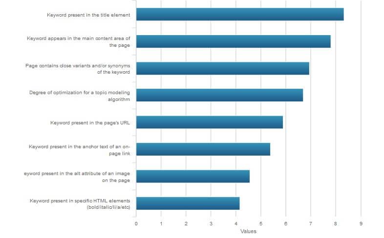מילות מפתח - גורמים משפיעים בקידום בגוגל 2015