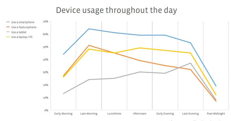 שעות השימוש בסמארטפונים - פייסבוק 2015