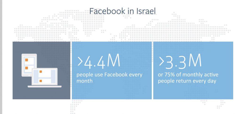 פייסבוק בישראל