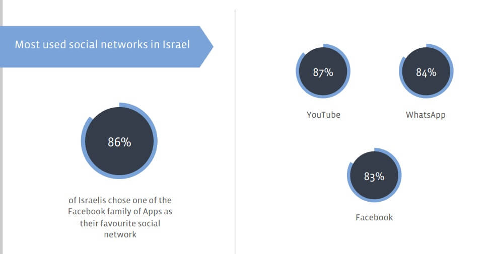 רשתות חברתיות בישראל 2015