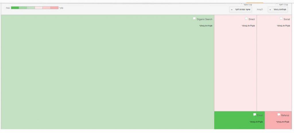 גוגל אנליטיקס - ערוצים