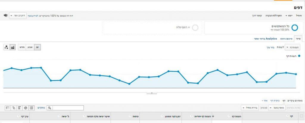גוגל אנליטיקס - תוכן