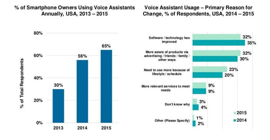 חיפוש קולי - נתונים סטטיסטיים