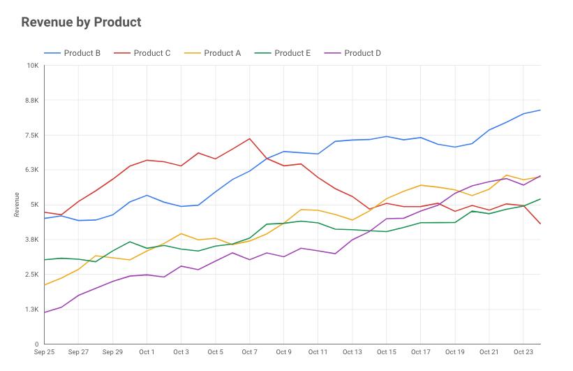 גוגל דאטה סטודיו – גרף השוואה
