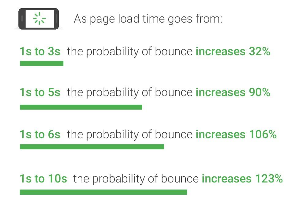 מהירות אתר ו-SEO נתונים