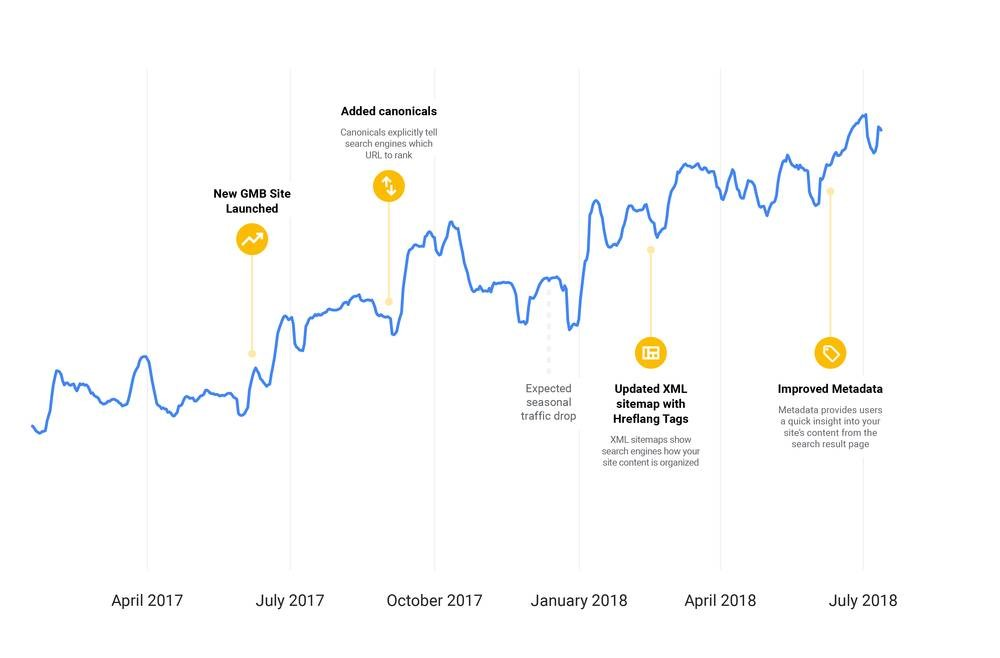 אסטרטגיית הקידום האורגני של גוגל