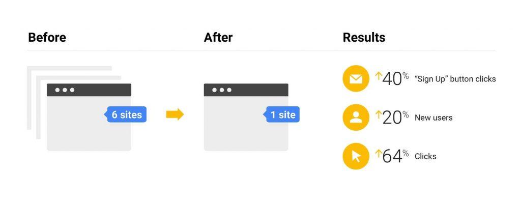 אסטרטגיית ה-SEO של גוגל - איחוד תכנים