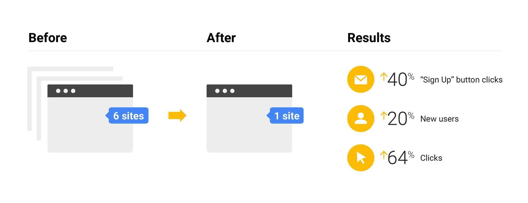 איך גוגל עושים SEO